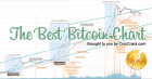 the best bitcoin chart