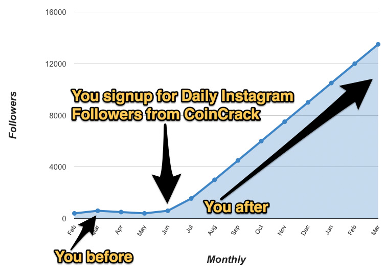 Daily Instagram Followers Growth Chart