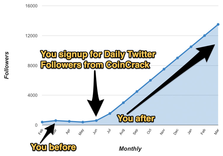 Daily Twitter Follower Growth Chart